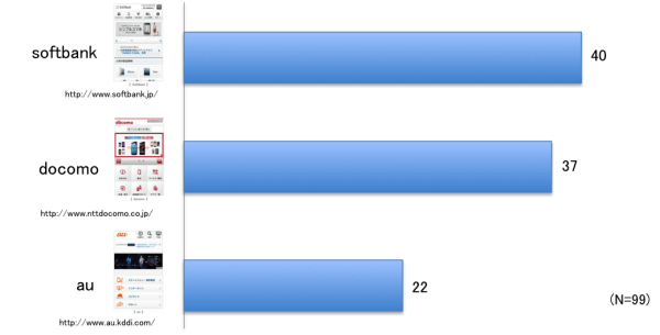 「ドコモ・au・ソフトバンク」スマートフォンで もっとも使いやすいキャリアサイトはどれか?! ユーザービリティ調査結果を公表