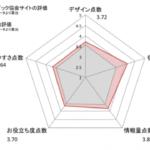 東京に決まったオリンピック! ユーザーの注目が集まった 日本オリンピック協会のサイト診断結果 やはり「福島の汚水問題」にユーザーは敏感?!