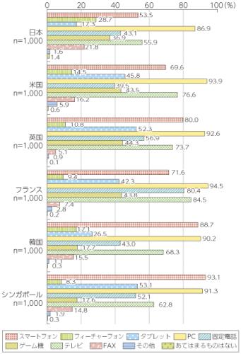 都道府県別スマートフォン利用率格差の要因|木暮祐一のぶらり携帯散歩道