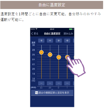 出典:http://panasonic.jp/aircon/16feature/smart/#sleep_navi3/