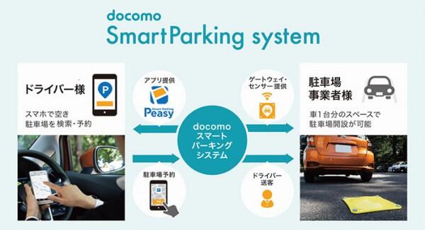ドコモがスマートパーキングソリューション事業を展開|木暮祐一のぶらり携帯散歩道