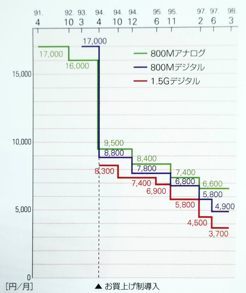 Figure 1 > Basic mobile phone usage charges before and after the introduction of the purchase system (from NTT DoCoMo, NTT DoCoMo 10 Years (2002))
