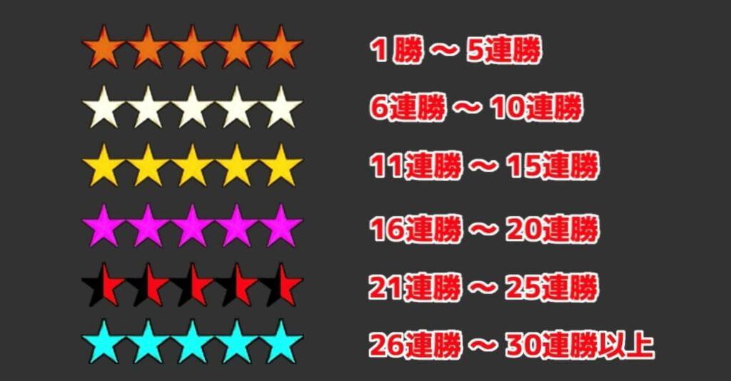 連勝記録と星