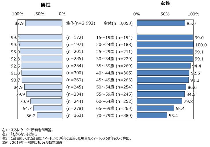 スマートフォン比率/性・年代別(NTTドコモ モバイル社会研究所)