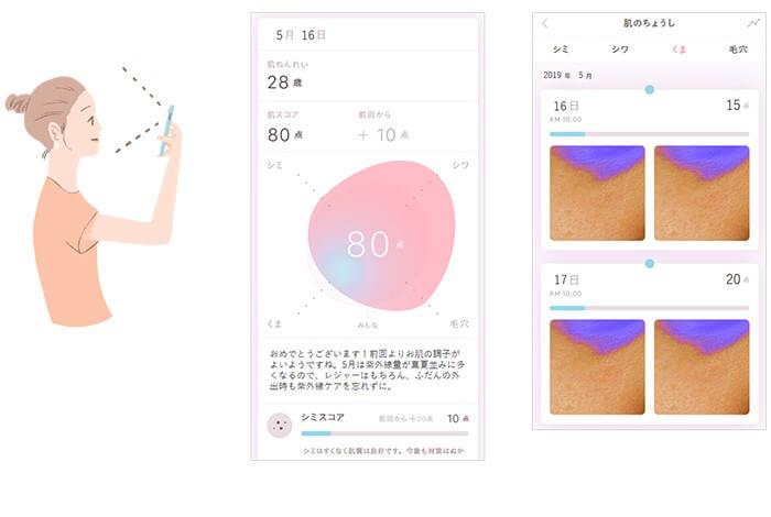 スマートフォンで撮影するだけで肌年齢やしみ、しわ、くま、毛穴、肌の色味などの状態を知ることができる