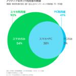ネット環境スマホのみのユーザーが5割超|木暮祐一のぶらり携帯散歩道
