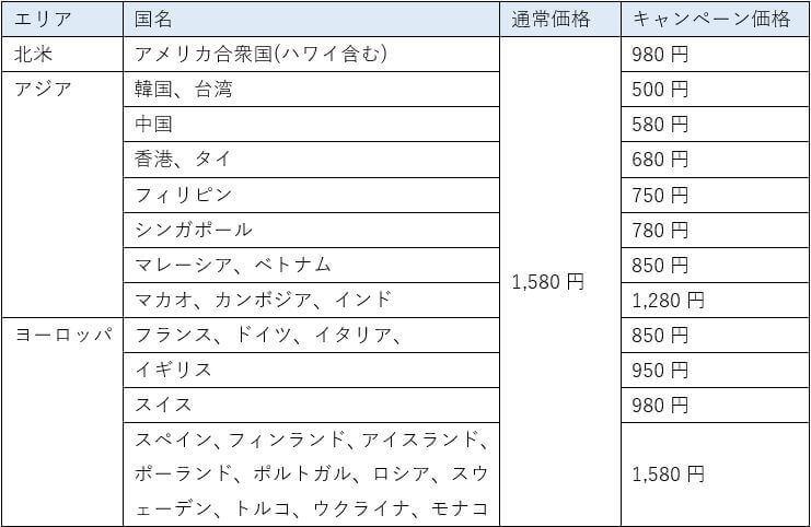 データ容量無制限プラン対象国価格表(1日のレンタル料金)