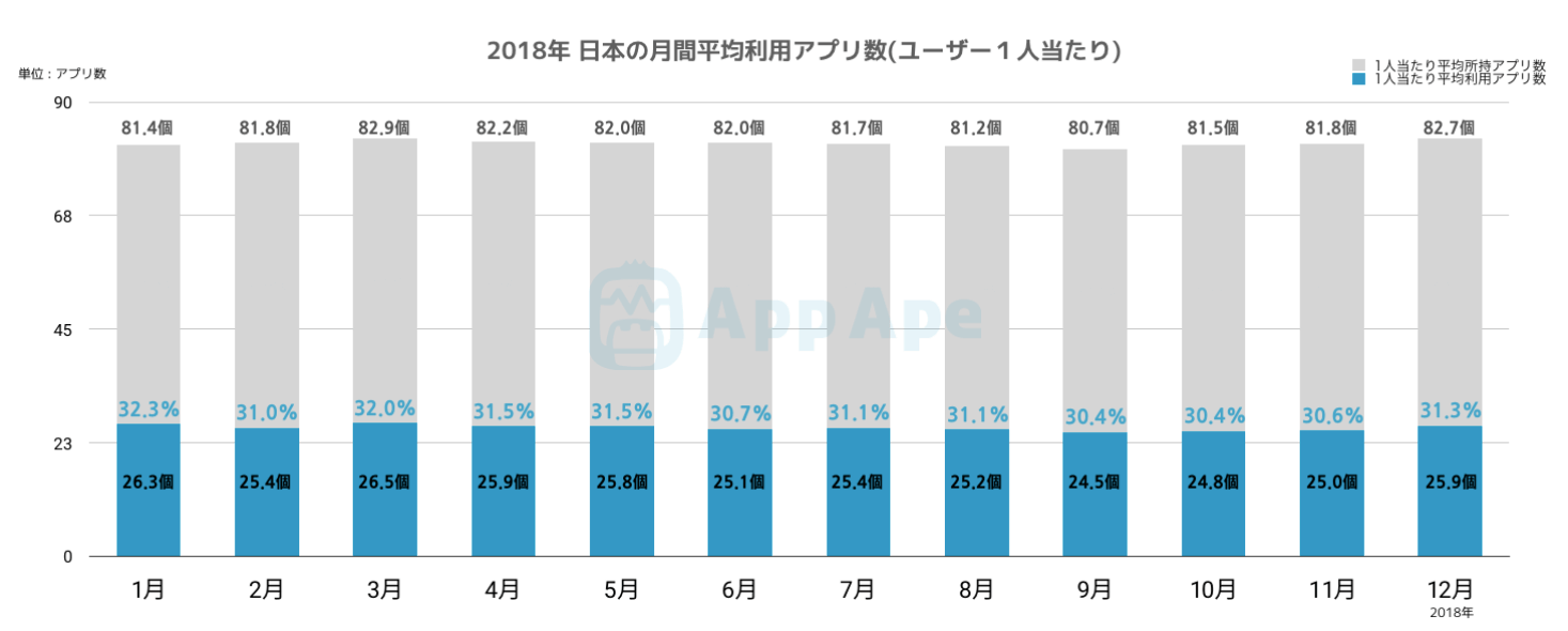 2018年 日本の月間平均利用アプリ数