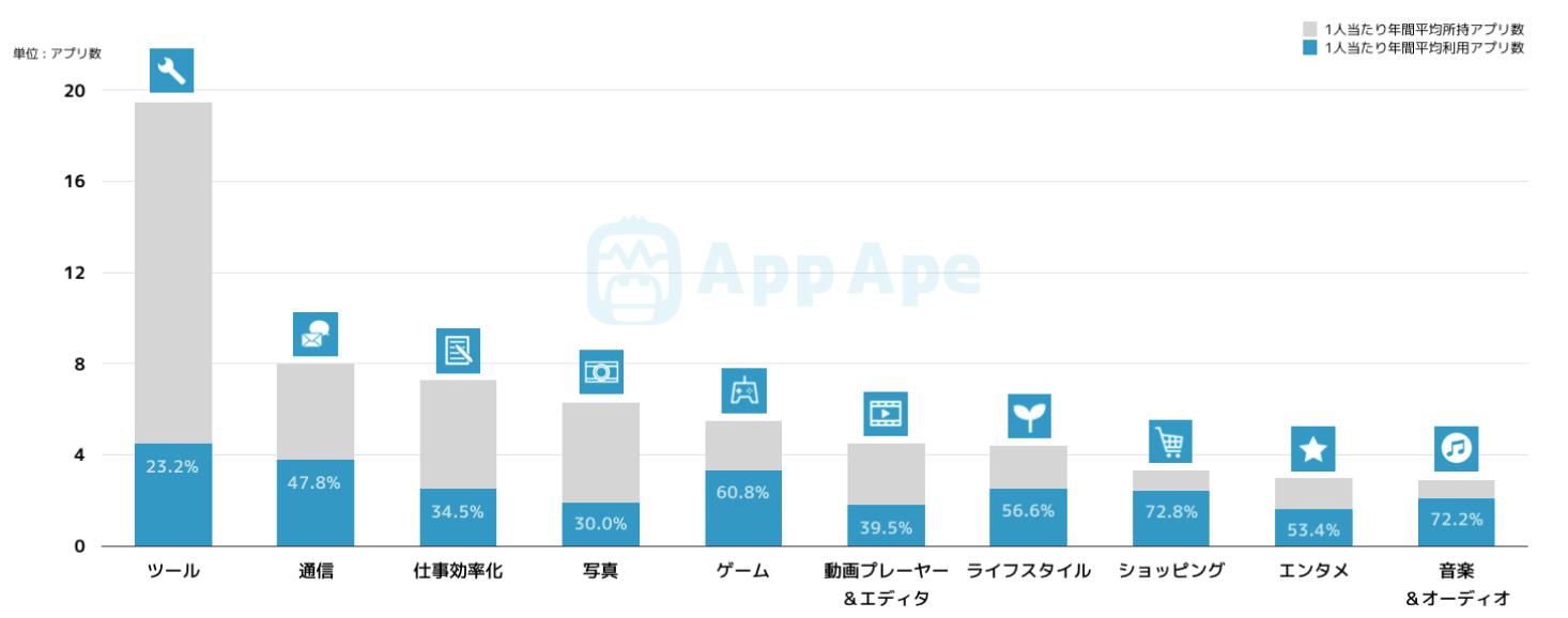 利用アプリの内訳