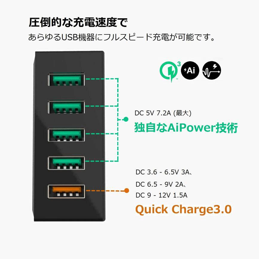 圧倒的な充電速度であらゆるUSB機器にフルスピード充電が可能です
