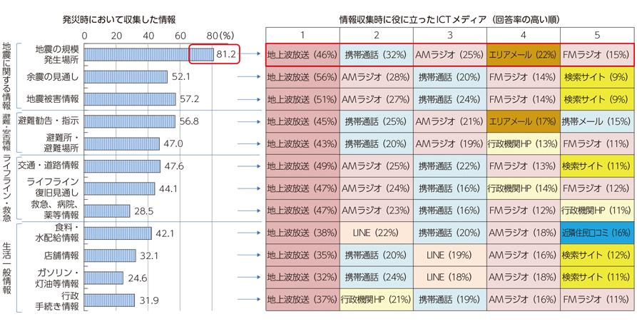 1図(出典)総務省「熊本地震におけるICT利活用状況に関する調査」(平成28年)