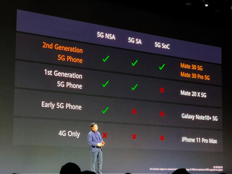 Mate 30シリーズの5G対応状況。サムスンGalaxy Note10+ 5Gを上回る