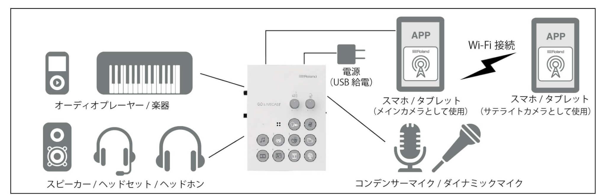 『GO:LIVECAST』の接続例