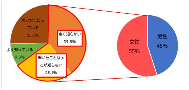 <図1>あなたは、「分離プラン」がどのようなものか知っていますか