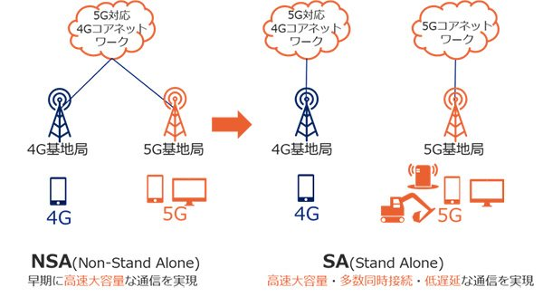 5Gスタンドアローン構成のイメージ図(KDDI)