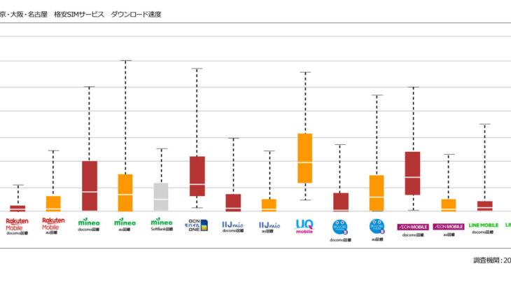 速度調査結果。当たり前といえば当たり前ですが、MNOのサブブランドであるY!mobile1と、UQモバイルはそれなりに快適そうですね