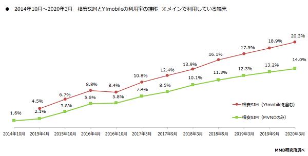 <図2>メインで利用しているMVNO利用率の推移