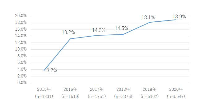 <図1>スマホ所有者のうちのMVNO比率 [調査対象:スマホを所有する全国・15~79歳男女]