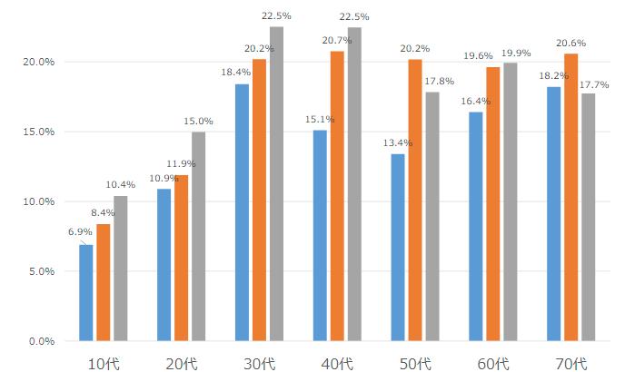 <図2>年代別スマホ所有者のうちのMVNO比率 [調査対象:スマホを所有する全国・15~79歳男女]