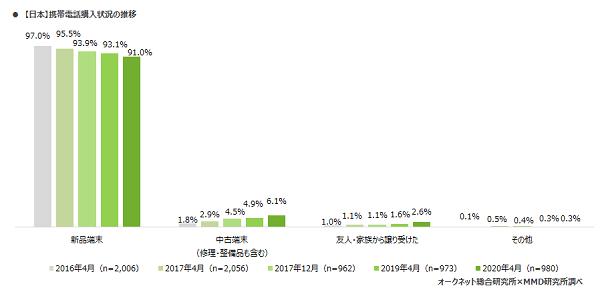 図3 日本の携帯電話購入状況の推移