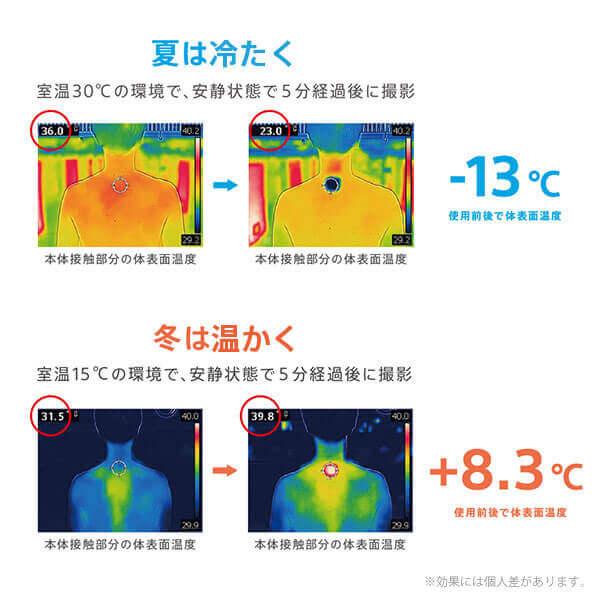 この製品による体表面温度の変化