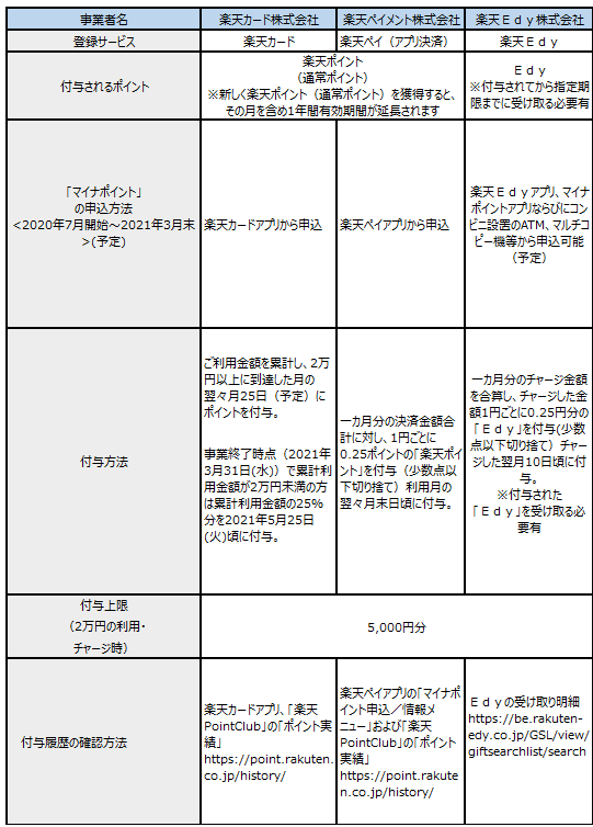 楽天グループサービスの「マイナポイント事業」への参画状況について