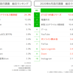 <fig1>LINEリサーチ、若年層の流行に関する定点調査総合ランキング(3月、6月)出所:LINEリサーチ