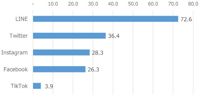 モバイル社会研究所が国内のSNS利用率調査を公表│木暮祐一のぶらり携帯散歩道
