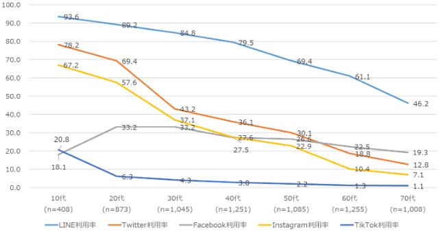 <fig02>世代別SNS利用率調査[調査対象:全国・15~79歳男女・複数回答・n=6,925] 出所:NTTドコモ モバイル社会研究所「2020年一般向けモバイル動向調査」