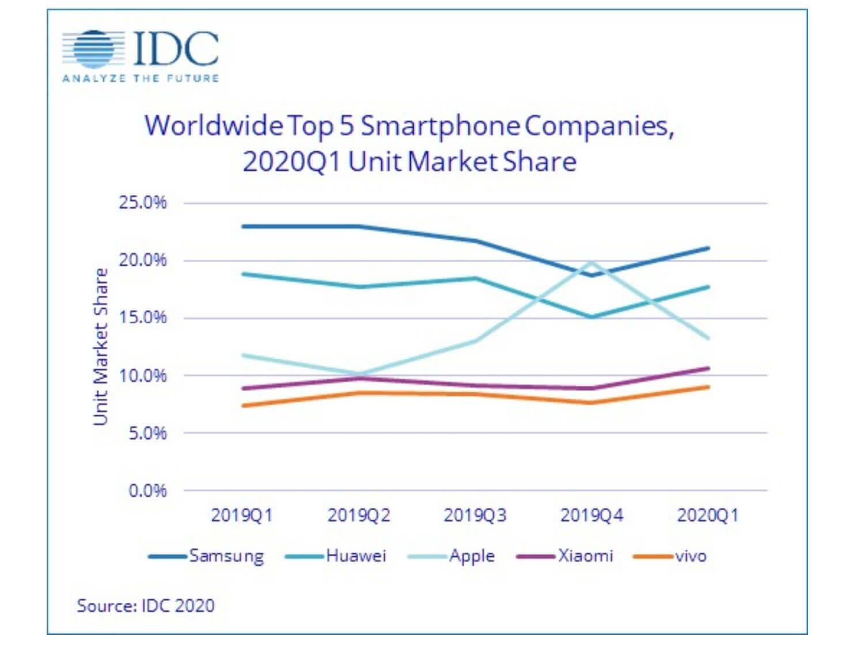 スマートフォン各社出荷台数。アップルは第4四半期だけ突出している(出典:IDC *1)