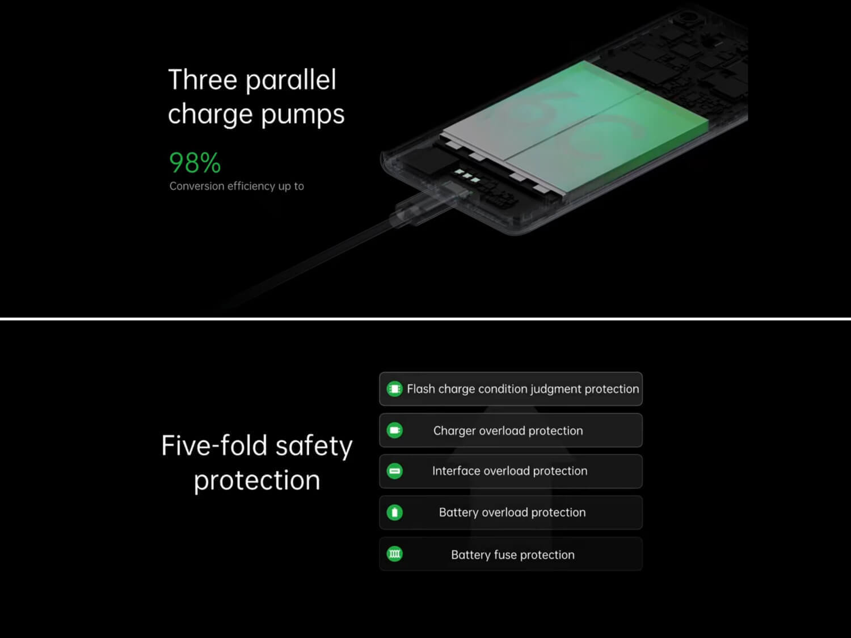 OPPOの125W急速充電は、並行充電に加え万全の安全策がとられている