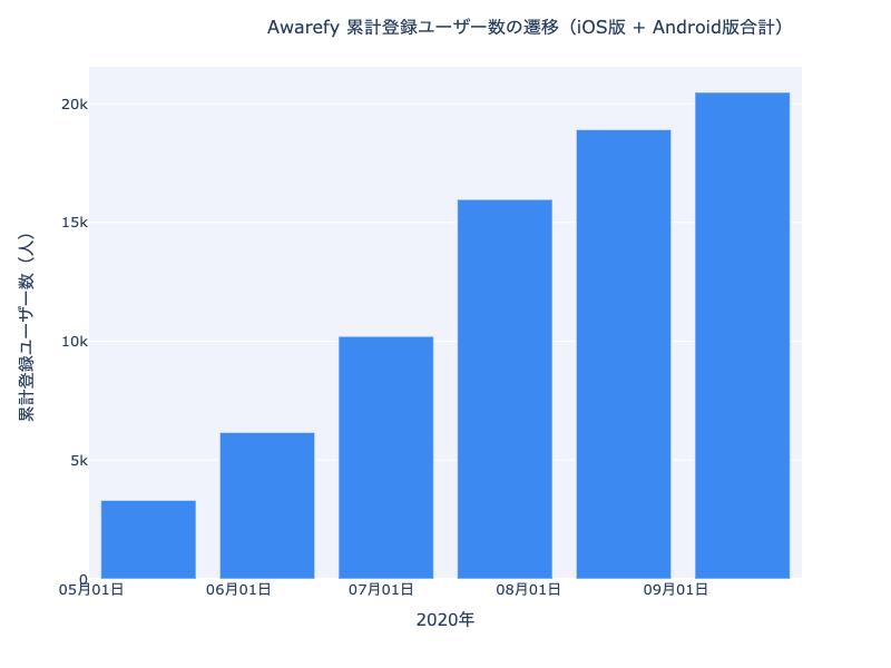 累計登録ユーザー数の遷移