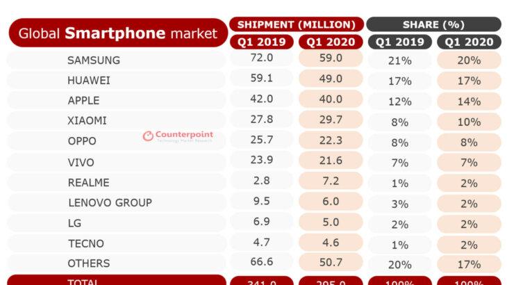 2020年のスマホ市場はシャオミの勢いが他社を圧倒|山根康宏のワールドモバイルレポート