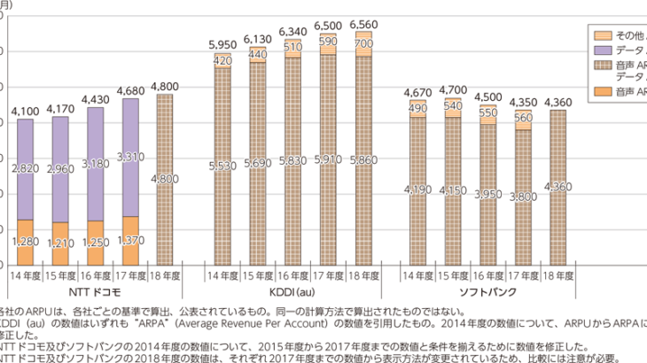 2014~2018年度の各社ARPU(総務省令和元年版情報通信白書より)