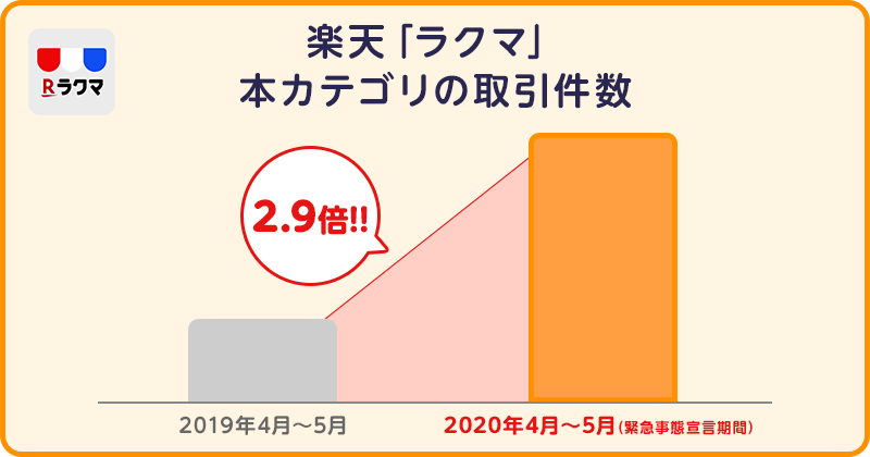 楽天「ラクマ」本カテゴリの取引件数