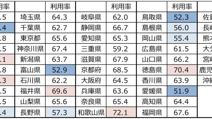 都道府県別YouTube利用率比較|木暮祐一のぶらり携帯散歩道