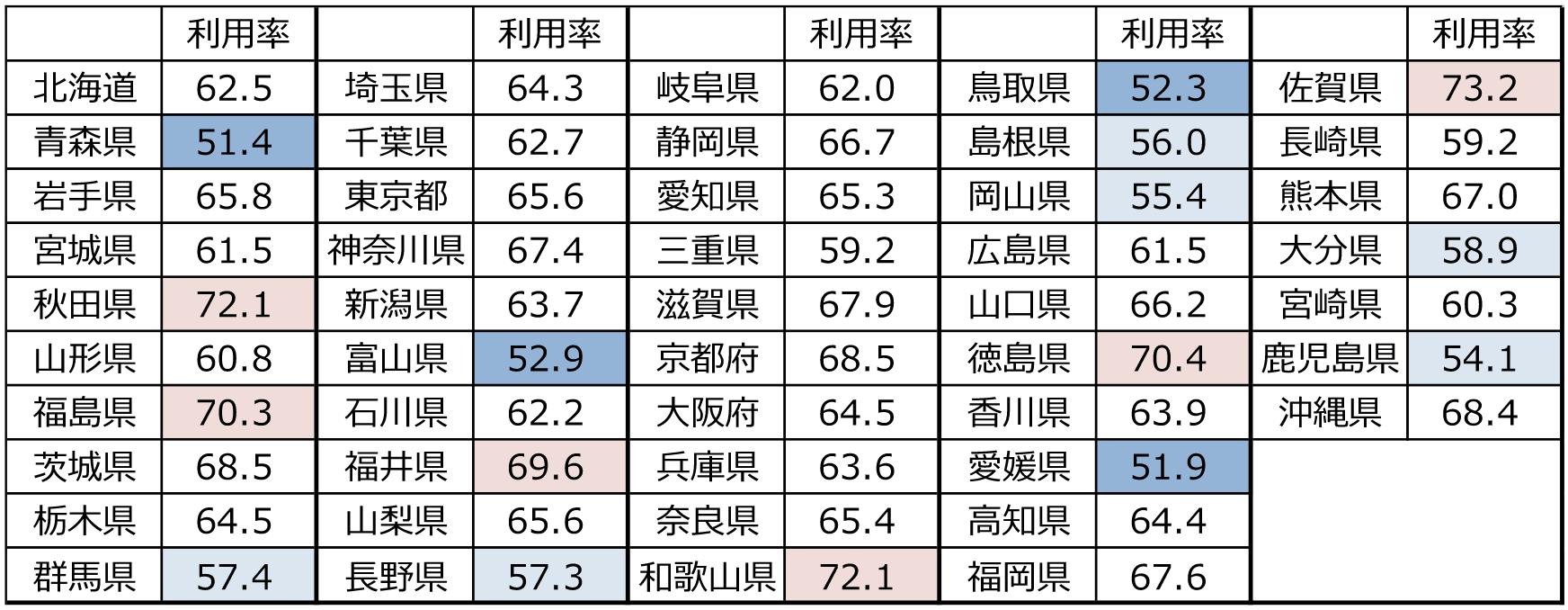 都道府県別スマホ・ケータイ所有者のYouTube利用率調査 [調査対象:全国・15~79歳男女・単一回答] (注)枠が赤いほど割合が高く、青いほど低い。出所:2020年一般向けモバイル動向調査