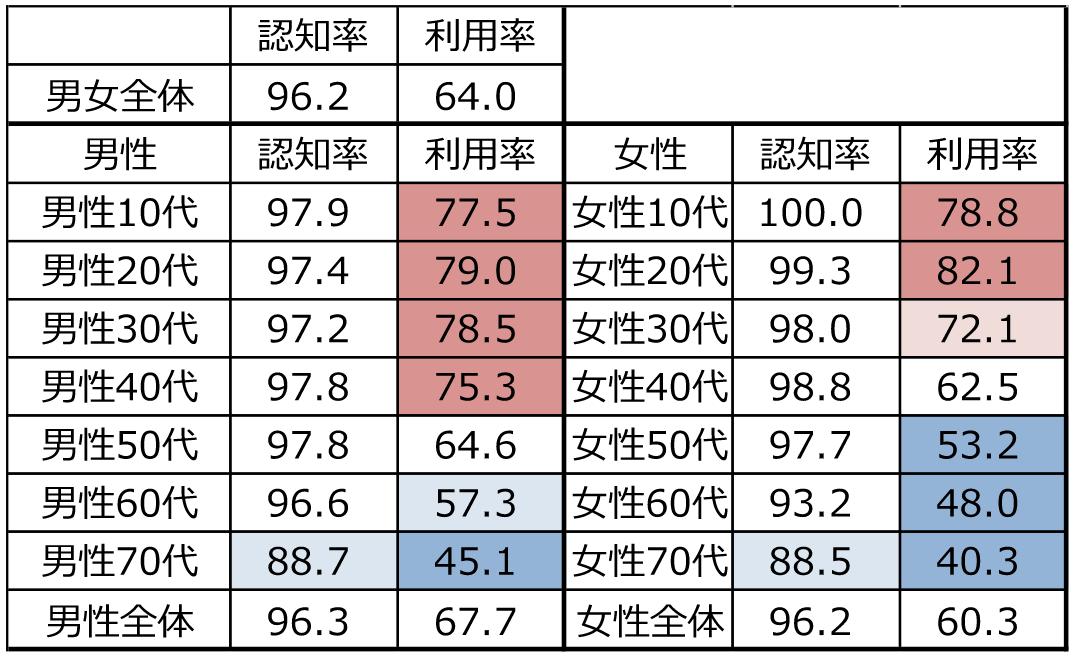 スマホ・ケータイ所有者のYouTube認知率・利用率調査 [調査対象:全国・15~79歳男女・単一回答] (注)枠が赤いほど割合が高く、青いほど低い。出所:2020年一般向けモバイル動向調査