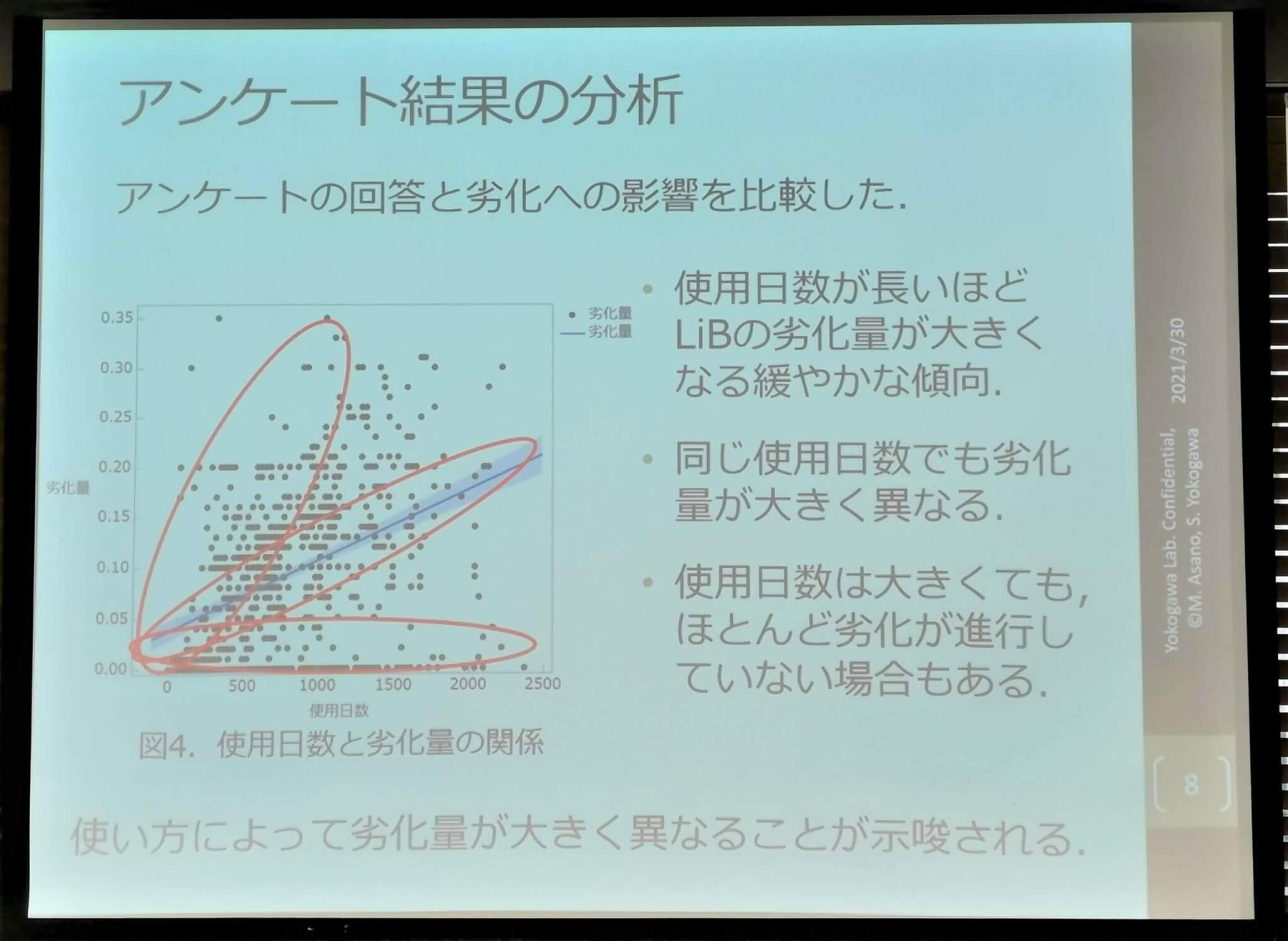 使用日数と劣化量の関係を見ると、大きく3つのグループに分布が見られた