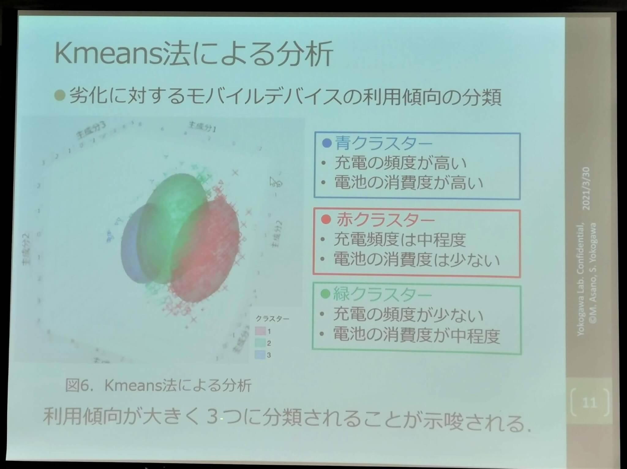 解析の結果、利用傾向は大きく3つに分類された