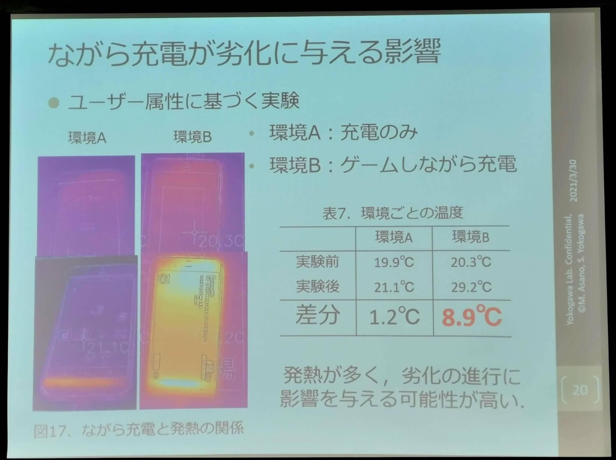 ながら充電すると、充電前と比べて8.9℃も端末温度が上昇し、これがバッテリー劣化を早めるという