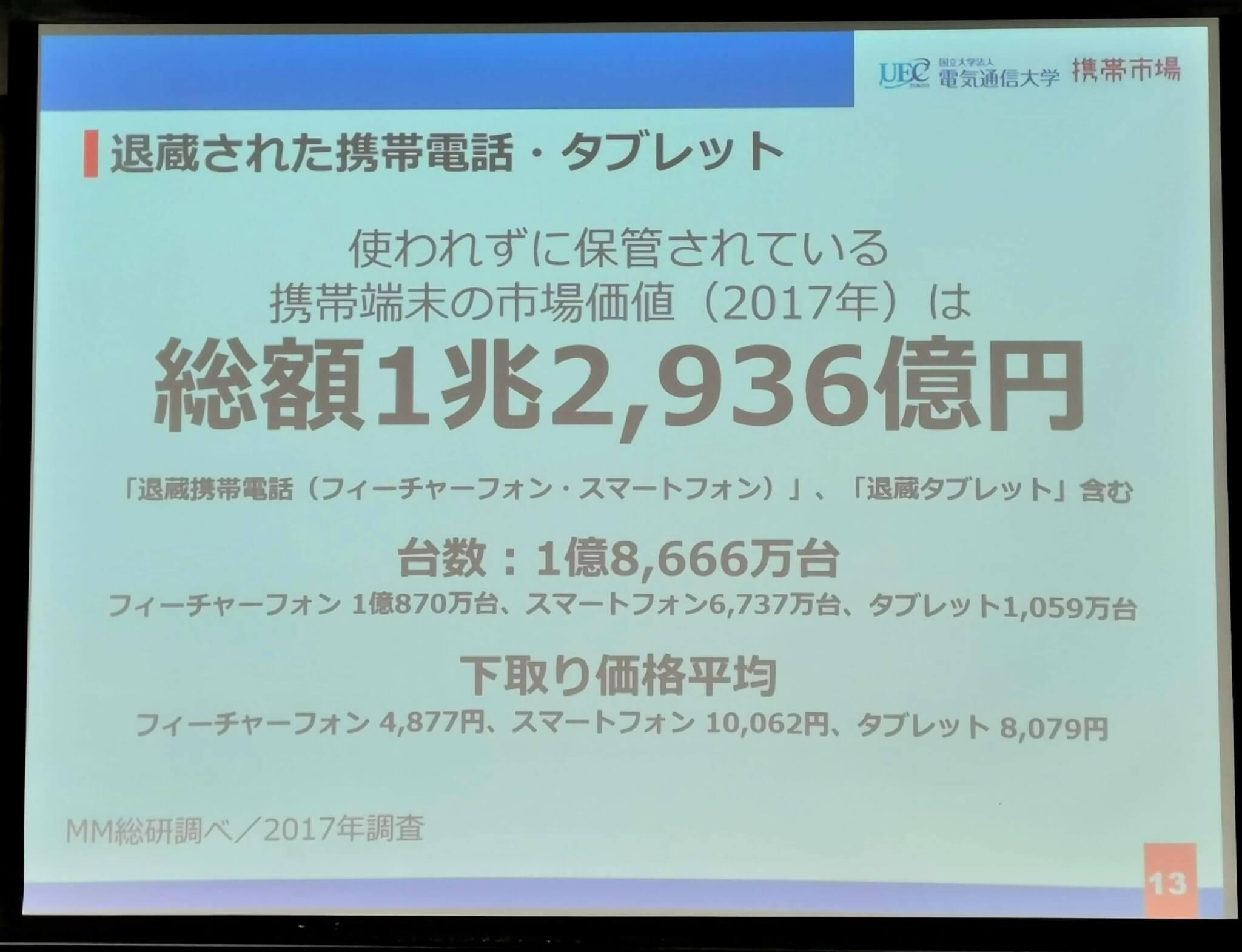 使われず(市場に出ず)眠っている携帯端末の市場価値は総額1兆2,936億円!