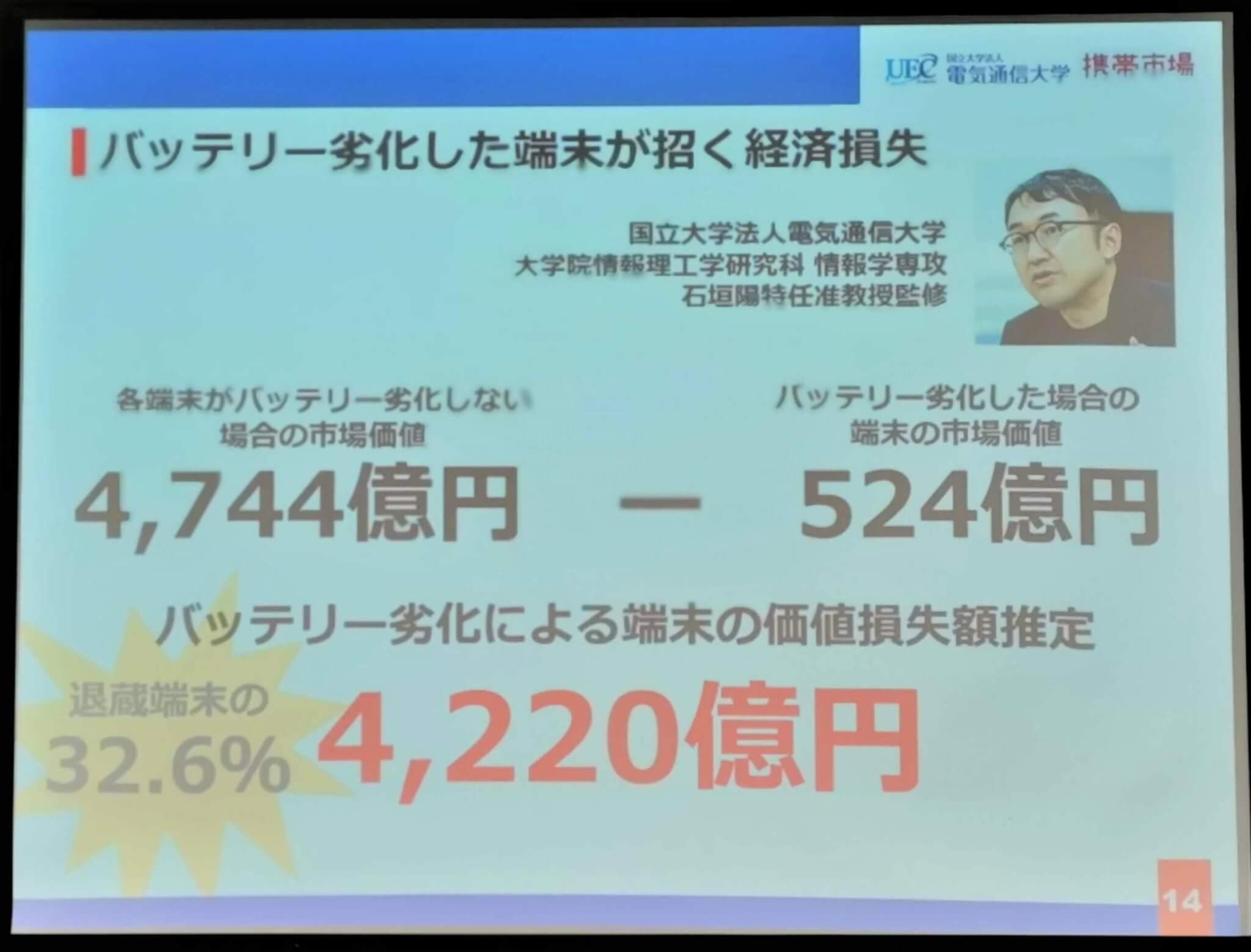 バッテリー劣化割合を考えれば4,220億円も価値が損失してしまう試算に!