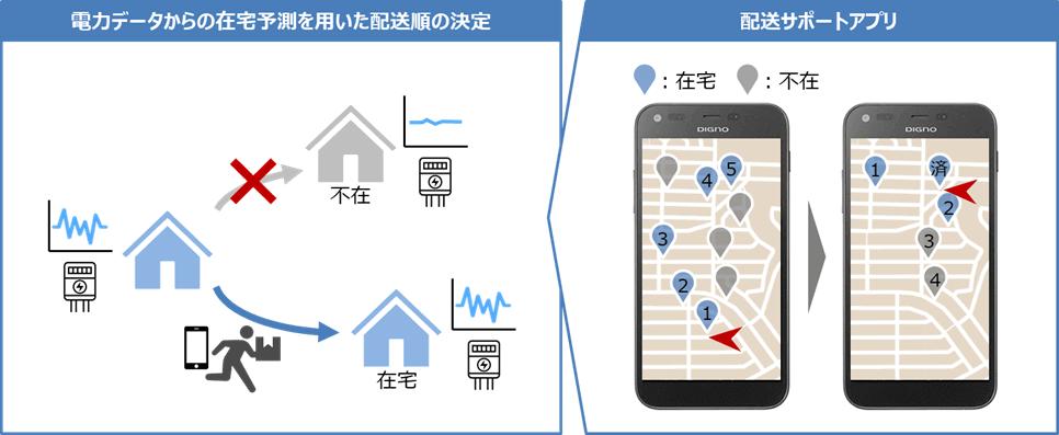 力データからの在宅予測予測を用いた用いた配送配送順の決定/配送サポートアプリ