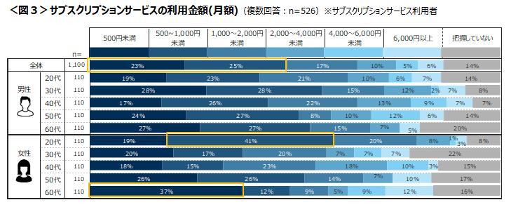 サブスクリプションサービスの利用金額(月額)