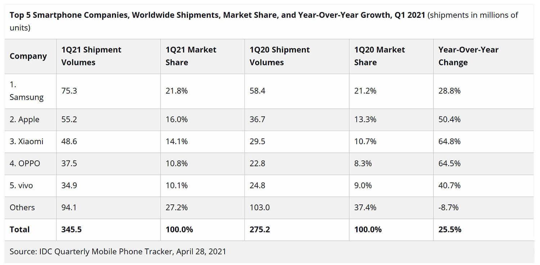 IDCによる20201年(と2020年)第1四半期スマートフォン出荷台数