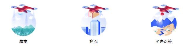 モバイルネットワークを利用したドローンの活用イメージ