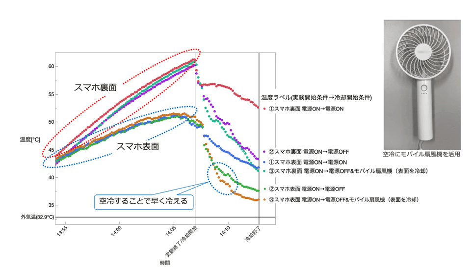 炎天下実験の温度推移